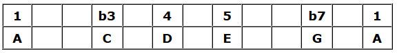 A Minor Pentatonic Table