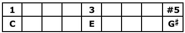 C Augmented Triad Table
