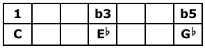 C Diminished Triad Table
