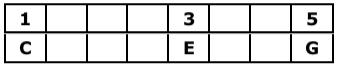 C Major Triad Table