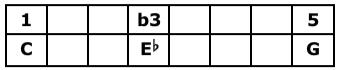 C Minor Triad Table