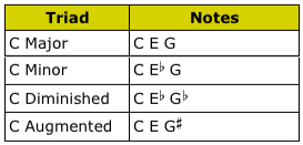 C Triads Table