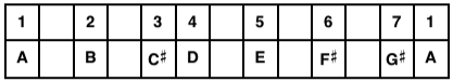 A Major Scale Table