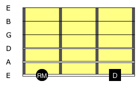 Dorian Mode: Visualisation Diagram