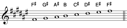 F# Major Scale: Key Signature Used