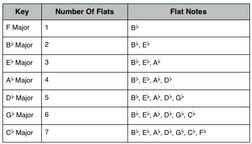 Key Signatures: Flat Keys