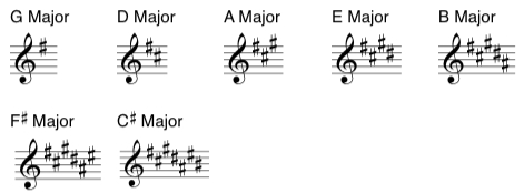 Key Signatures: Sharp Keys