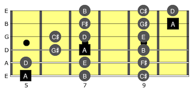 A Major Scale Fingering