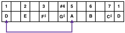 D Lydian Mode Table