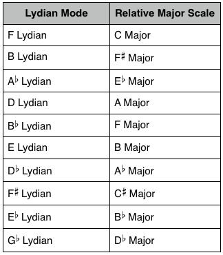 Lydian Mode: Answers