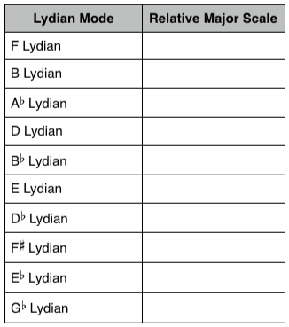 Lydian Mode: Questions