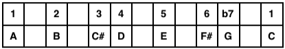 A Mixolydian Mode Table