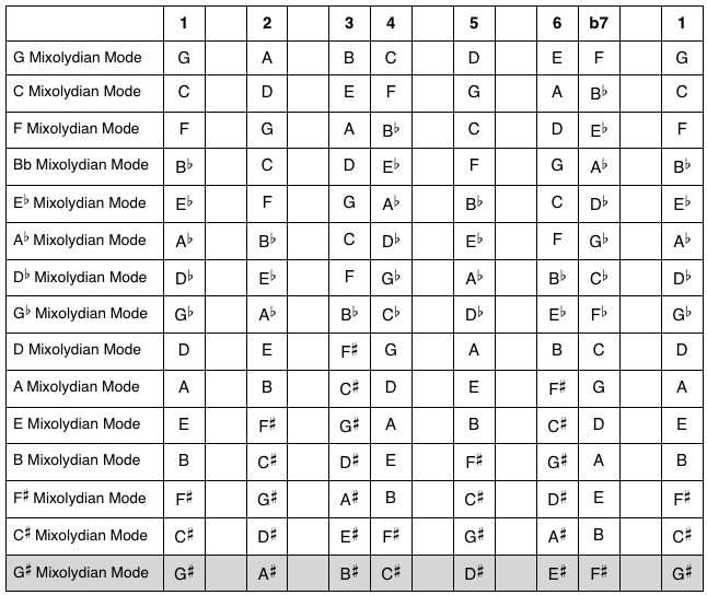 Mixolydian Mode: Answers