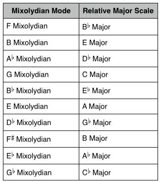 Mixolydian Mode: Answers