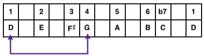 D Mixolydian Mode Table