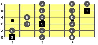 G Major Scale Fingering
