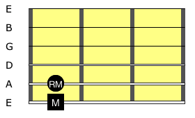 Relative Major Scale Visualisation Diagram