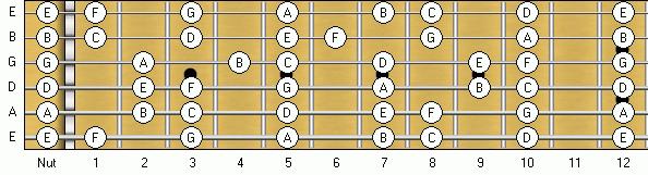 Musical Alphabet: Natural Notes