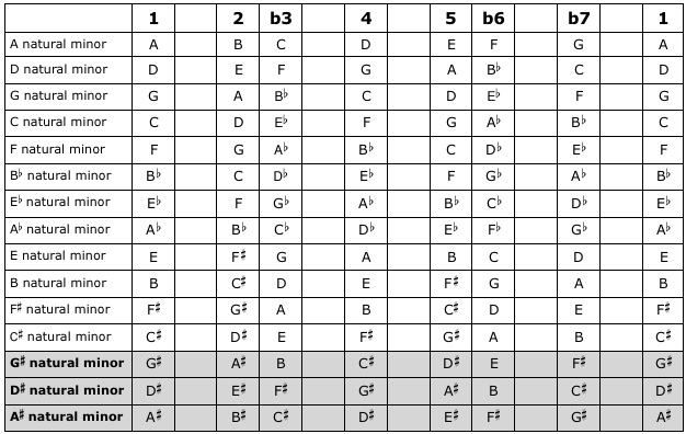 D Natural Minor Scale: Answers