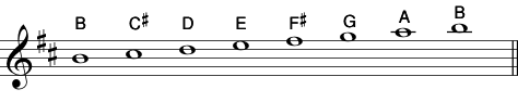 B Natural Minor Scale