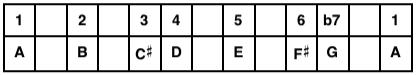 A Mixolydian Mode Table