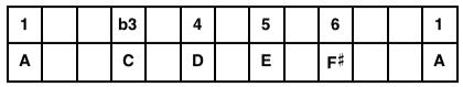 A Minor 6 Pentatonic Scale