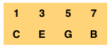 C Major Seventh Arpeggio