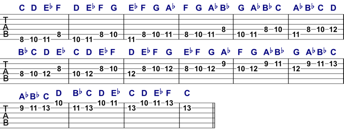 Natural Minor Melodic Pattern 2 Analysed